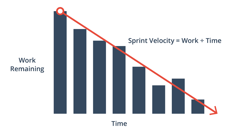 The burndown chart with velocity measurement