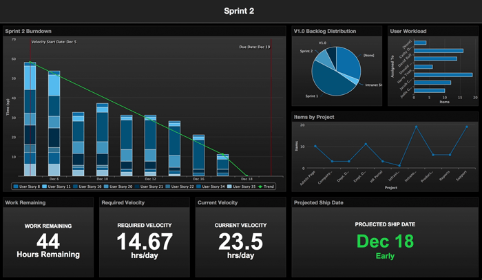 Axosoft management dashboards