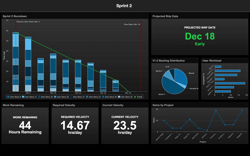 The Axosoft dashboard displays analysis widgets like the burndown chart